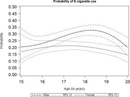 http://www.tobaccoinduceddiseases.org/f/fulltexts/116412/TID-18-7-g001_min.jpg